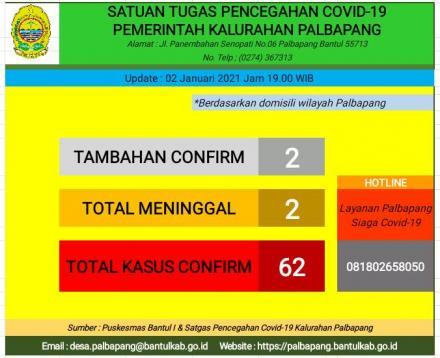 Update data sebaran kasus Covid - 19 di wilayah Kalurahan Palbapang.