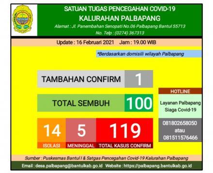 Update covid 19 hari selasa 16 februari 2021