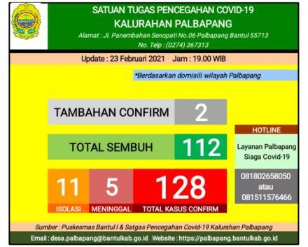 Data covid 19 kalurahan Palbapang/23 februari 2021
