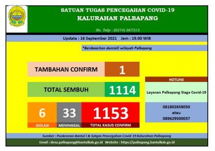 Update Data Covid-19 Kalurahan Palbapang